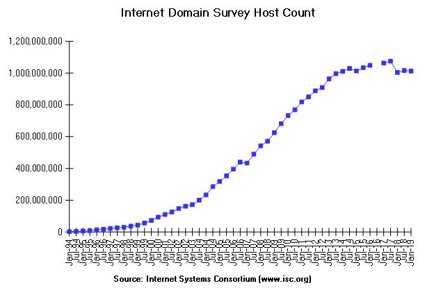 Internet Systems Consortium | July, 2018 Domain Survey